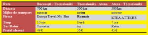 transport-cost-grecia