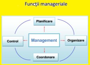 functii-manageriale